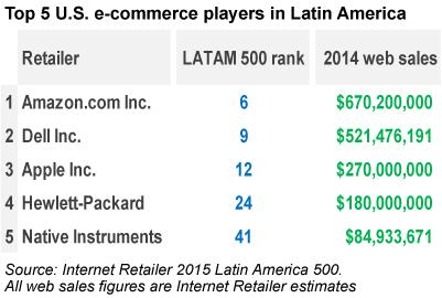 Top 5 U.S. e-commerce players in Latin America