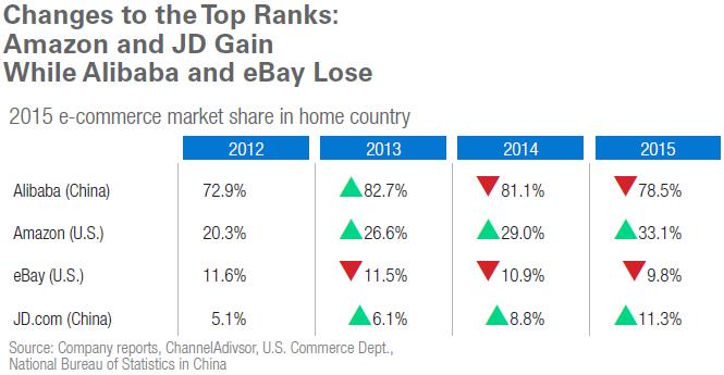 1.7兆ドルのEC市場、上位10社がその半分を占める構図。