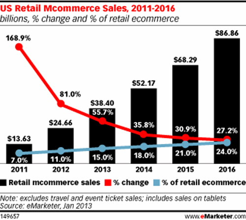 Focus on Mobile Commerce - What if we've got mobile wallet all wrong? - Internet Retailer