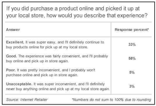 インターネットリテーラー社が行った小売事業者が提供するオムニチャネルについての消費者調査