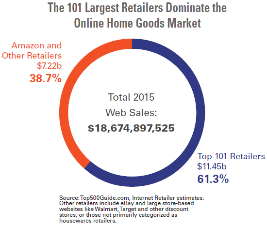 Home goods was the second fastest growing merchandise category  21 6   in  terms of web sales in Internet Retailer s Top 1000 rankings  behind only  hardware. What s driving home goods purchases online    Top500Guide com