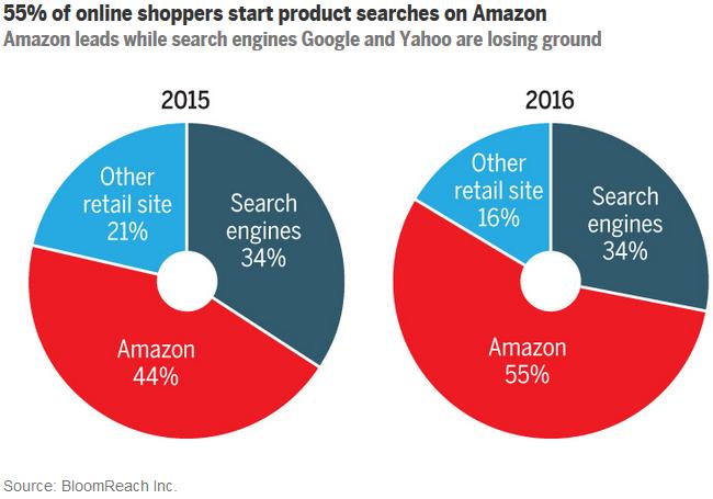 検索もアマゾンの時代? 5割超のユーザーは商品探しでグーグルよりもアマゾンを使う