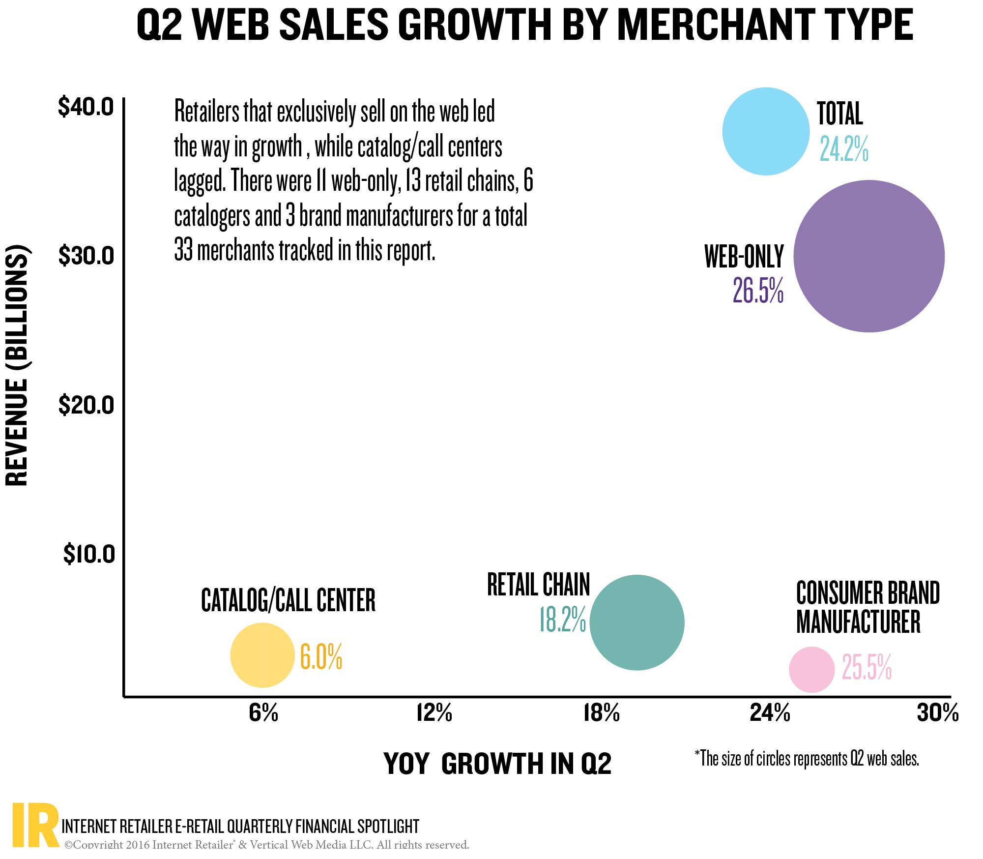 Amazon is driving 80 of e commerce growth for publicly traded web more on this nvjuhfo Gallery